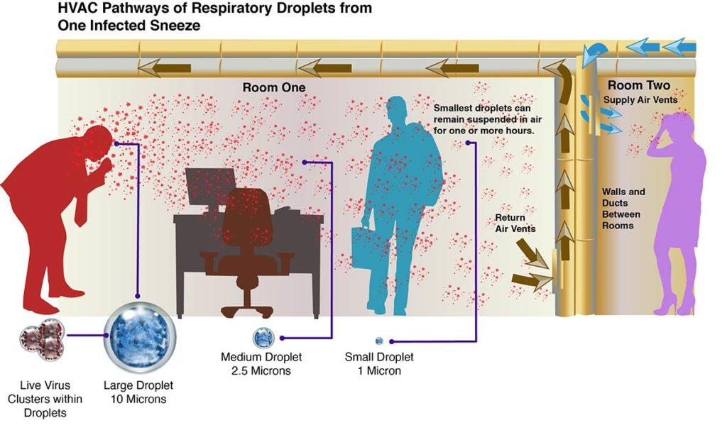 HVAC pathways of respiratory droplets